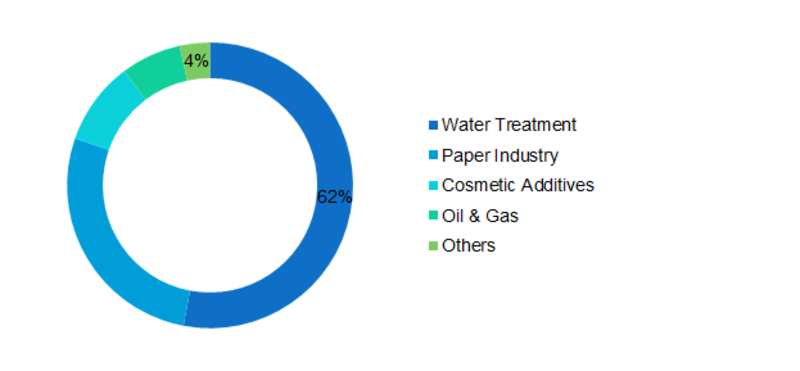 Poly Aluminum Chloride Market Share, Expert Research on Current Industry Scenario, New Developments, Emerging Trends, Product Analysis and Top Regions to 2022