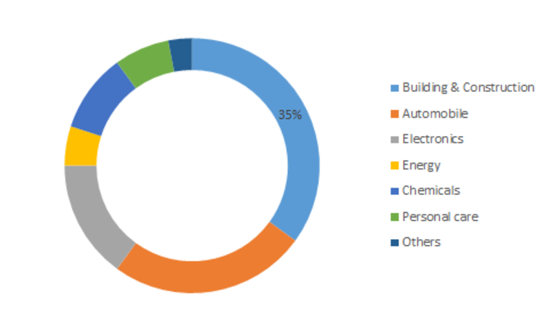 Silicone Derivative Market Size Estimation, Global Industry Share Focus on Company Profile, Top Manufactures Analysis and Opportunity Assessment 2023