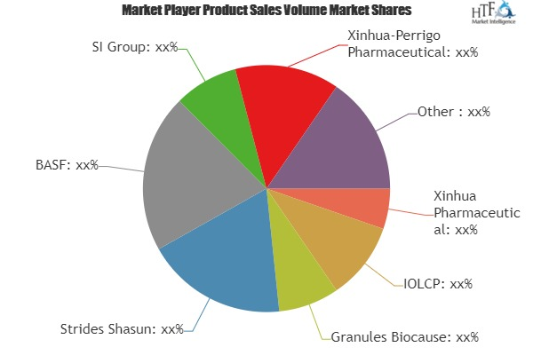Ibuprofen Market to See Phenomenal Growth during 2019 to 2025| Involved Key players- Xinhua Pharmaceutical, IOLCP, Granules Biocause
