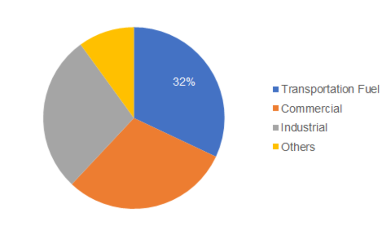 Gas Hydrates Market Outlook 2019, Size Estimation, Price Trends, Sales, Industry Latest News, and Consumption by Forecast to 2023