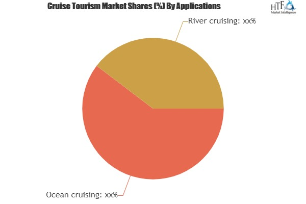 Cruise Tourism Market to see Major Growth by 2025| Carnival Corporation, Disney, MSC Cruises