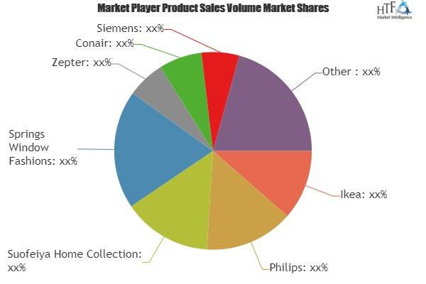 Home Decor Market Is Booming Worldwide| Zepter, Conair, Siemens, Hanssem