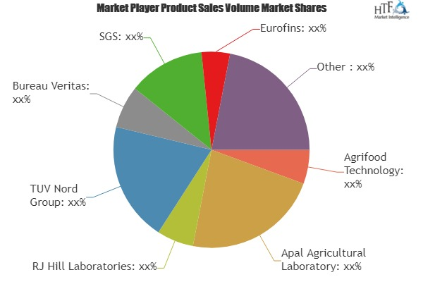 Agriculture Inputs Testing Market to Witness Huge Growth by 2025 | Leading Players- Agrifood Technology, TUV Nord, Bureau Veritas