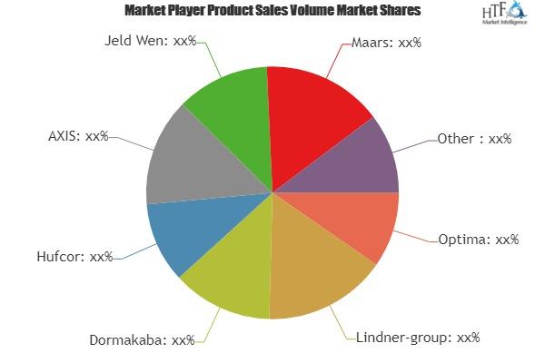 Interior Glass Market Outlook: World Approaching Demand & Growth Prospect 2019-2025