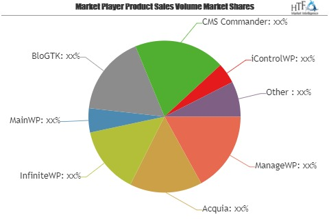 WordPress Site Management Software Market Poised to Expand at a Robust Pace Over 2019 – 2025| Key Players: Acquia, InfiniteWP, MainWP