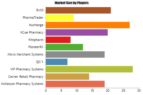 Pharmacy Management Systems Market to Demonstrate a Spectacular Growth by 2025  Key Players: VIP Pharmacy Systems, QS/1, Micro Merchant Systems