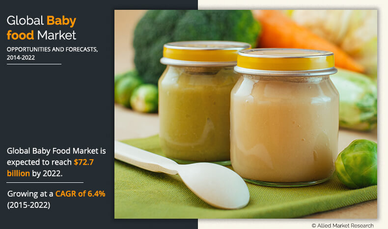 Global Baby Food Market Estimated to Reach $72.7 Billion, by 2020 with a CAGR of 6.4% During Forecast Period