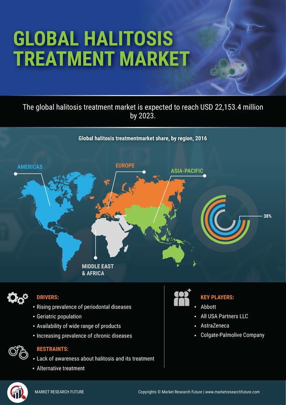 Halitosis Treatment Market 2019: Worldwide Overview By Size, Share, Growth, Types, Diagnosis, Tests, Treatments, Major Segments and Regional Forecast By 2023