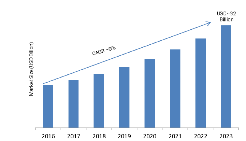 Application Specific Integrated Circuit Market 2019 Share, Growth, Trend Analysis, Segmentation, Competitive Landscape, Strategies, Emerging Technologies Forecast to 2023