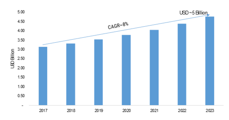 Smart Pneumatics Market 2019 Sales Revenue, Grow Pricing, Industry Growth Analysis, Competitor Strategy, Historical Demands, Segmentation by Forecast to 2023
