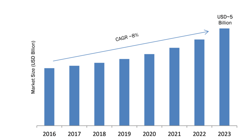 Fiber Optic Connector Market 2019 Global Key Players, Emerging Technologies, Business Strategy, Emerging Technologies, Applications, Development History Forecast To 2023