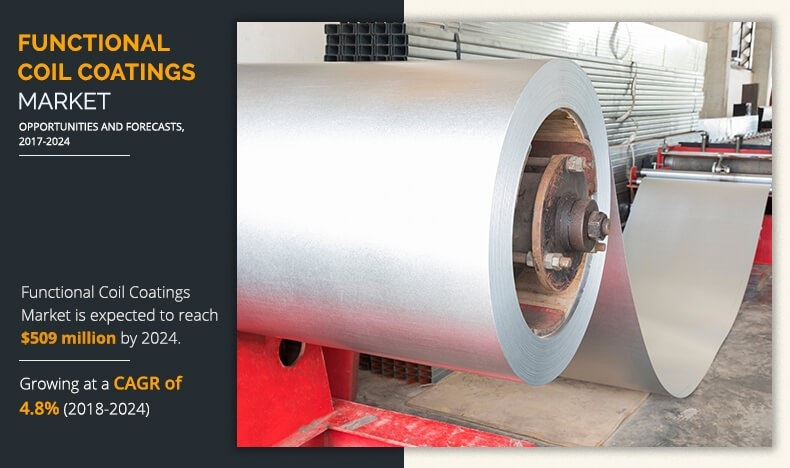 Functional Coil Coating Market : Huge Advancement with Deep Insight Related to Growth Trends at a CAGR of 4.7% by 2025