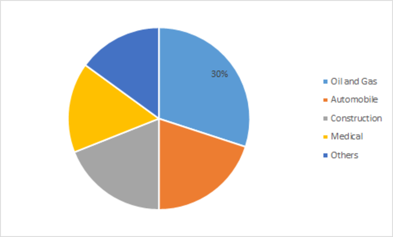Nitrile Butadiene Rubber Industry Global Market Size Estimation, Consumption, Supply & Demand By Key Players, End Users, Various Product Types, Growth & Forecast 2023
