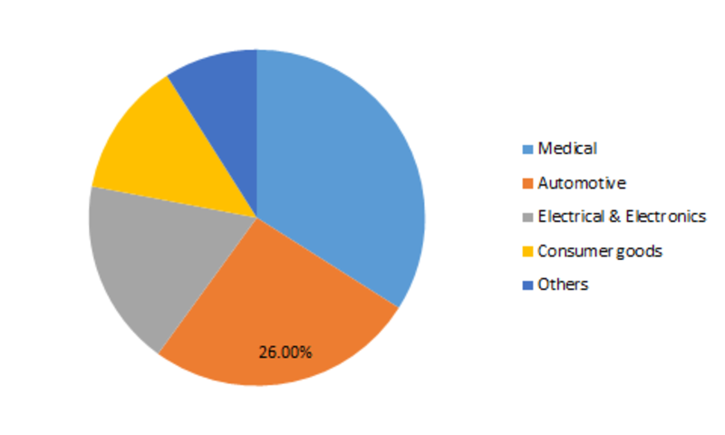 Liquid Silicone Market Size, Share Estimation, Dynamics, Top Companies, Size, Competitor Analysis and Opportunity Assessment 2019-2023