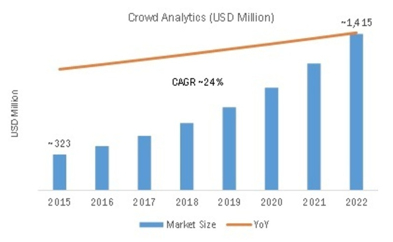 Crowd Analytics Market 2019 Global Size, Segments, Growth, Industry Profits, Trends, Overview and Manufacturing Cost Structure: Industry Forecast Report