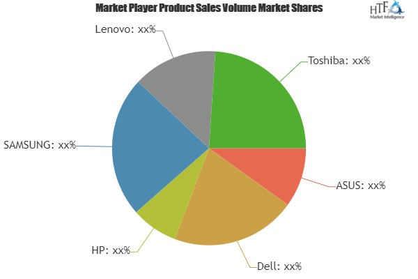 A Comprehensive Study exploring Netbook Market | Leading Players: Dell, HP, SAMSUNG