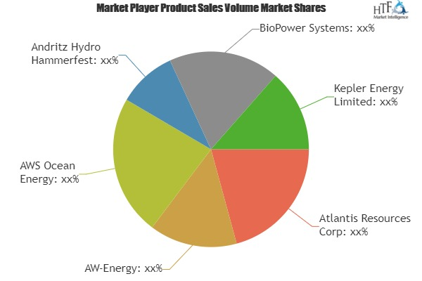 Wave and Tidal Energy Market Expanding Worldwide by Key Players- Atlantis Resources Corp, AW-Energy, AWS Ocean Energy