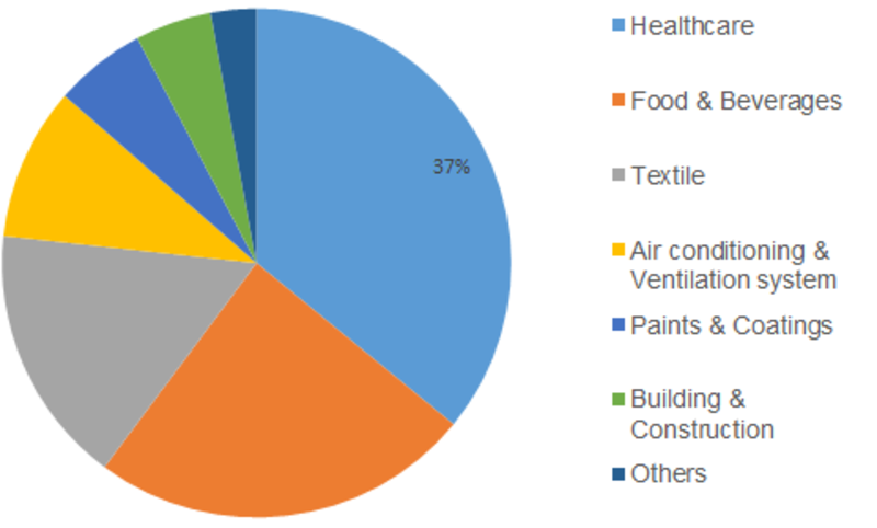 Antimicrobial Powder Coating Market Demand, Growth Share, Business Production, Consumption Analysis, Brands Statistics and Overview by Global Top Manufacturers 2023