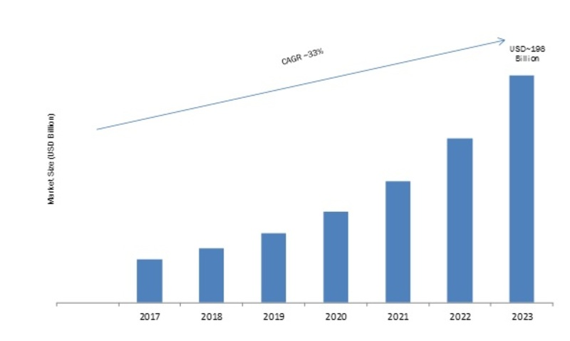 Green Data Center Market 2019 Global Trends, Size, Segments, Competitors Strategy, Regional Analysis, Review, Key Players Profile, Statistics and Growth to 2023