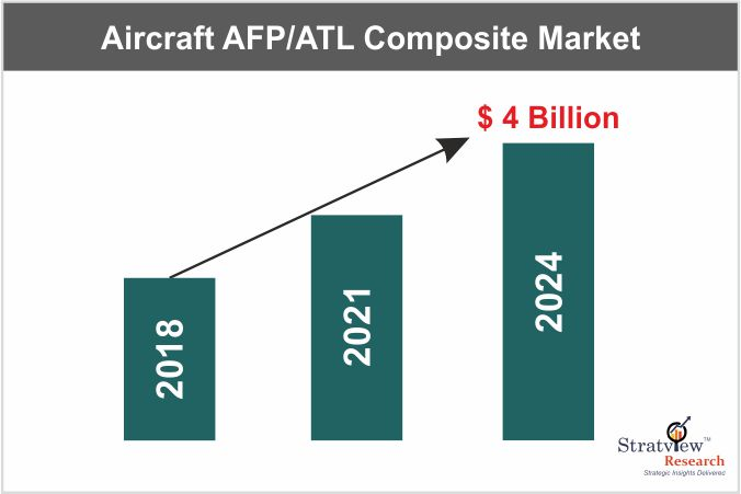 Aircraft AFP/ATL Composite Market – Developing Fast and Steady