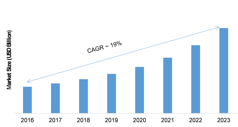 Geospatial Analytics Market 2019 Growth Rate: A Definite Shift Towards the Developing World, Explosive Factors of Revenue by Key Vendors Size and Demand Till 2023