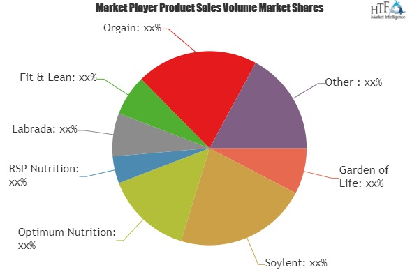 Meal Replacement Powder Market Next Big Thing | Major Giants- Cute Nutrition, Vega, Zantrex, Amazing Grass, Ensure