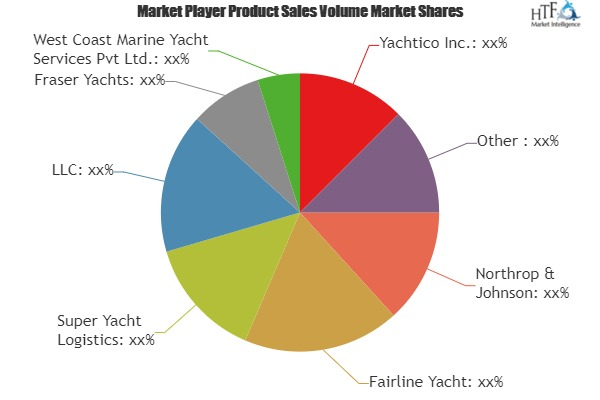 Yachts Charter Market - Investment Opportunities in Competitive Environment