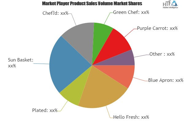 Meal Delivery Kit Market is touching new level – A comprehensive study with key players Green Chef, Purple Carrot, Home Chef