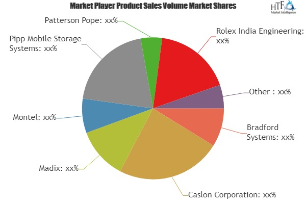 Mobile Storage Systems Market Outlook: World Approaching Demand & Growth Prospect 2019-2025