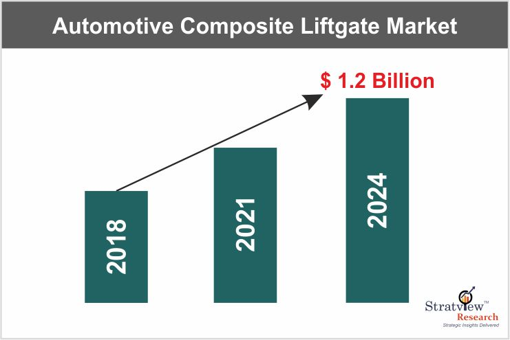 Automotive Composite Liftgate Market – The Growth and the Future