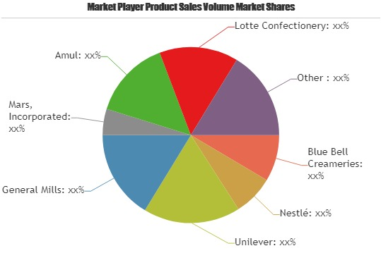 Ice-Cream Market Analysis 2019 to 2025 | Blue Bell Creameries, Nestlé, Unilever, General Mills