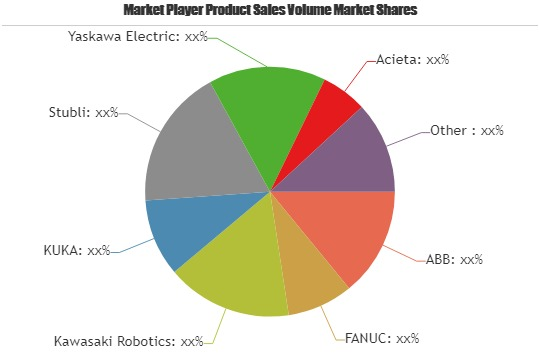 Robotics in Semiconductor Market Outlook to 2025: ABB, FANUC, Kawasaki Robotics