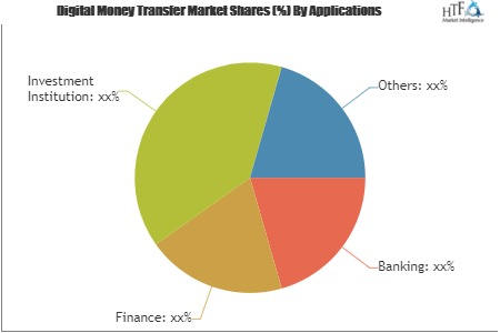 Digital Money Transfer Market to Witness a Pronounce Growth During 2025| Key Players: Huawei, Infosys EdgeVerve, Interac