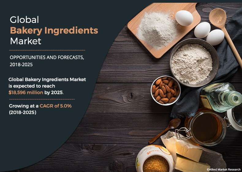 Global Bakery Ingredients Market is Expected to Reach $18,596 Million by 2025