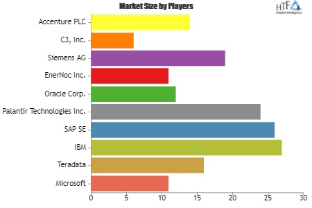 Big Data in Power Sector Market showing footprints for Strong Annual Sales | Microsoft, Teradata, IBM, SAP SE, Palantir Technologies