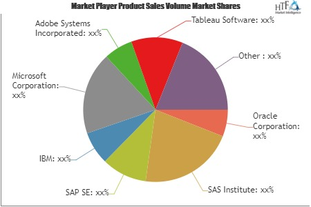 Business Analytics Software Market to Witness Huge Growth by 2025: Key Players- Oracle, SAS Institute, SAP SE, IBM, Microsoft