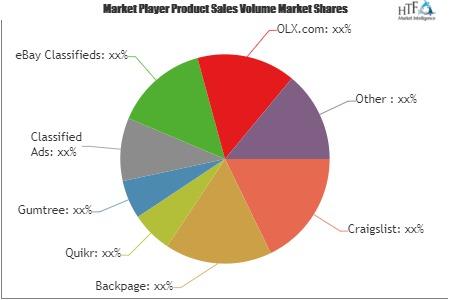 Online Classified Ad Platform Market to Witness Astonishing Growth with Key Players| AdLandPro, USFreeAds, Yakaz, Wiju