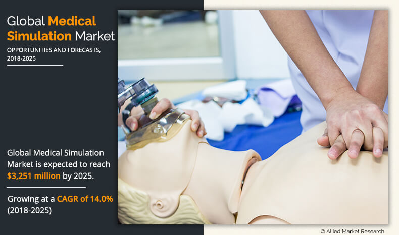 Medical Simulation Market is estimated to reach $3,251 million at a CAGR of 14.0% by 2025.
