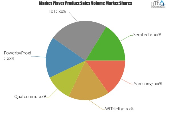 Wireless Charging Receiver Market SWOT analysis and Technological Innovation by leading Experts| WiTricity, Qualcomm, PowerbyProxi