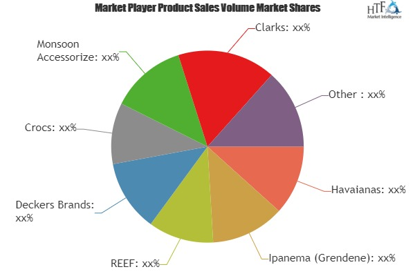 Flip Flops Market Comprehensive Study with leading Key Players| REEF, Deckers Brands, Crocs, Monsoon Accessorize, Clarks