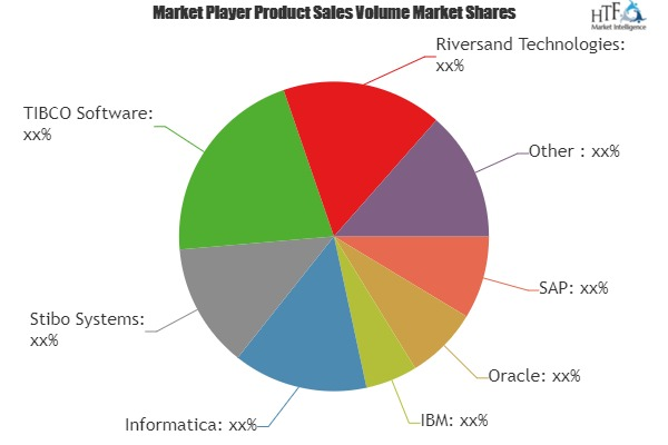 Master Data Management (MDM) Market to Witness Massive Growth by 2024| Involved Smart Key Player (EnterWorks, Magnitude, Talend, KPMG)