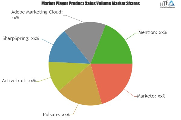 Mobile Marketing Software Market – A comprehensive study by key players: Marketo, Pulsate, ActiveTrail