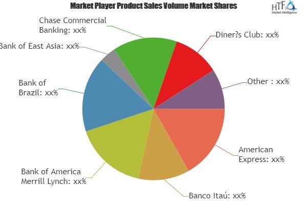 Credit Cards Market Is Booming Worldwide| American Express, MasterCard, Visa