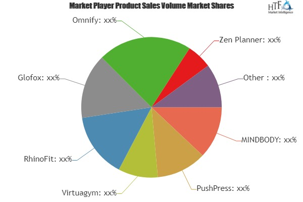 Fitness Business Software Market is Booming Worldwide | MINDBODY, PushPress, Virtuagym, RhinoFit
