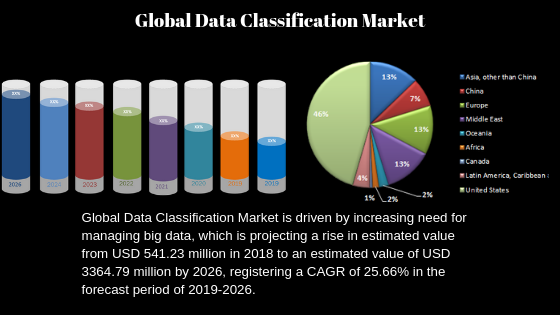Data Classification Market to Witness Highest Growth in Future| Microsoft, MinerEye, Netwrix, Covata