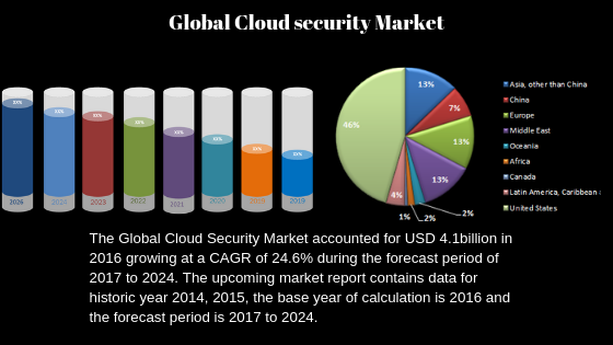 Cloud Security Market will Change the Future| SKYHIGH NETWORKS, McAfee, IBM, Cisco Systems