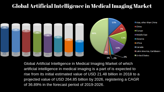 Artificial Intelligence in Medical Imaging Market is Booming| BenevolentAI, OrCam, Babylon, Freenome, Clarify Health Solutions