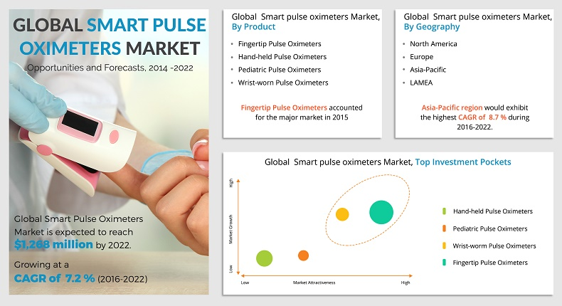 Smart pulse oximeters market is expected to reach $1,268 million by 2022, with a CAGR of 7.2%