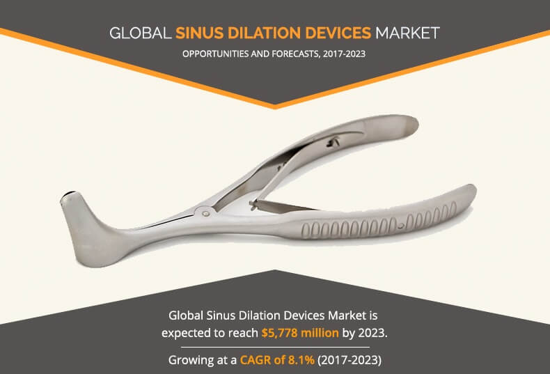 Sinus Dilation Devices Market Set for Rapid Growth and Trend, by 2023