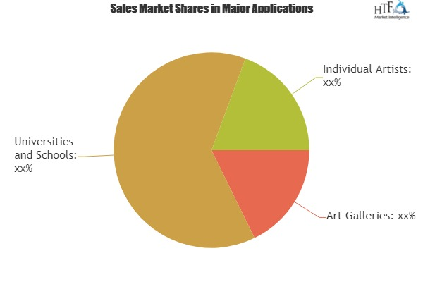 Paint Brush Set Market  Is Expected To Observe Stable Development Throughout The Upcoming Period: